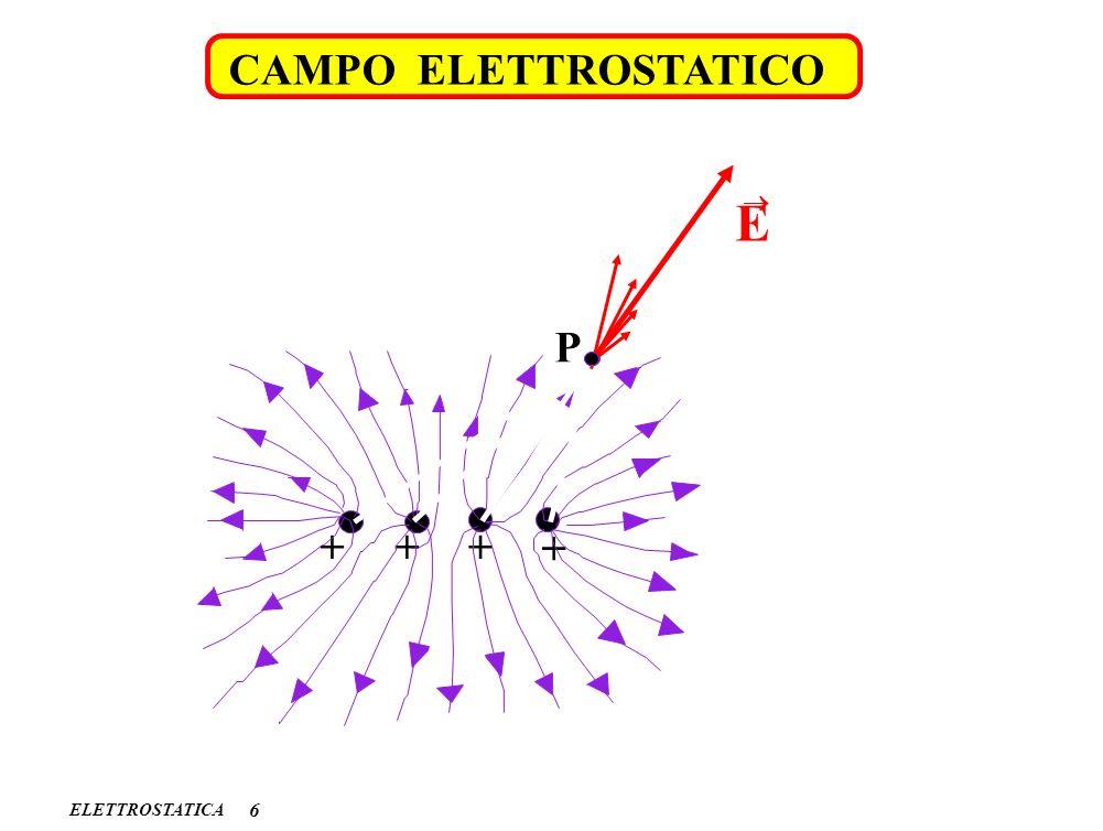 CAMPO ELETTROSTATICO ® E P + + + + ELETTROSTATICA 6
