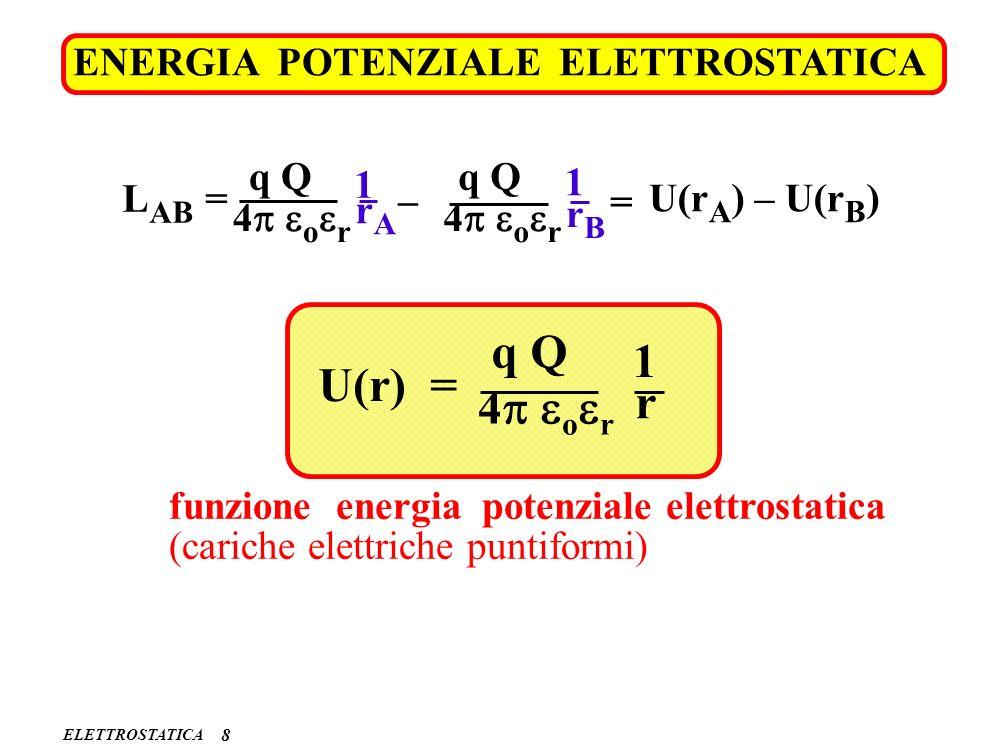 q Q 1 U(r) = r 4p eoer ENERGIA POTENZIALE ELETTROSTATICA q Q q Q 1 1