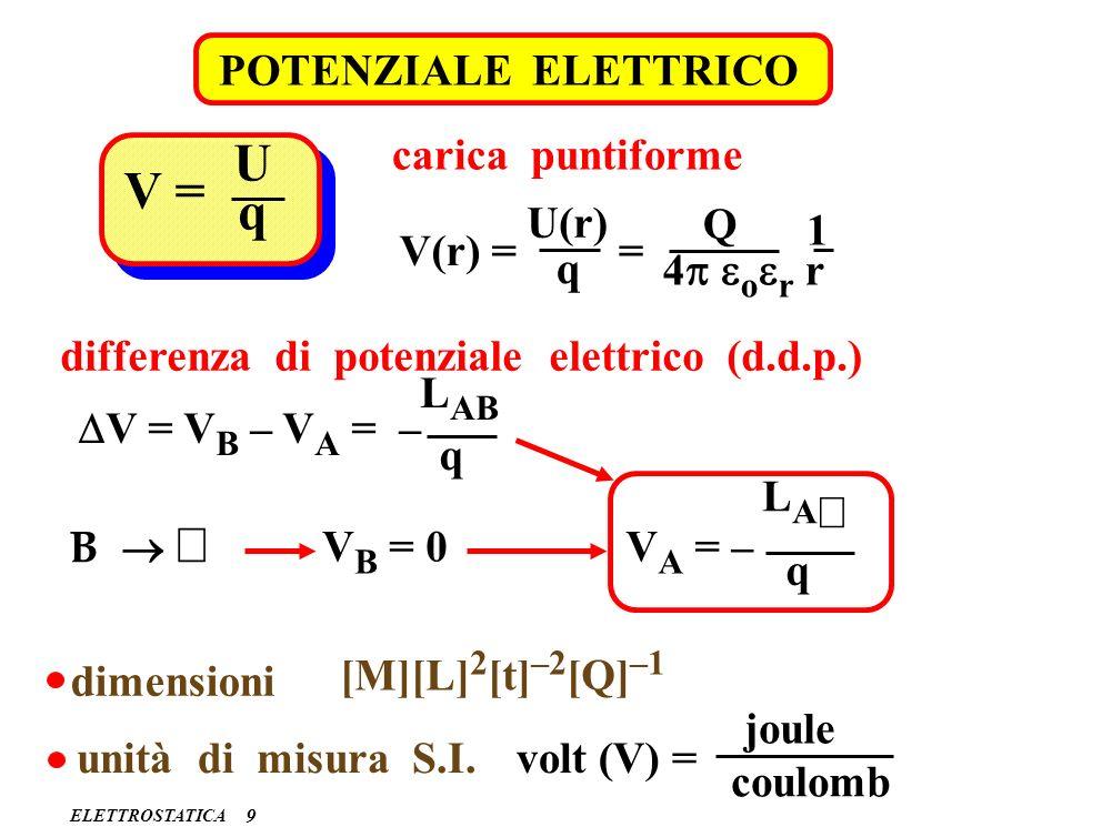 U V = q POTENZIALE ELETTRICO carica puntiforme U(r) Q 1 V(r) = = q