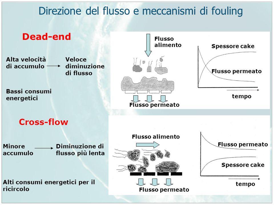 Direzione del flusso e meccanismi di fouling