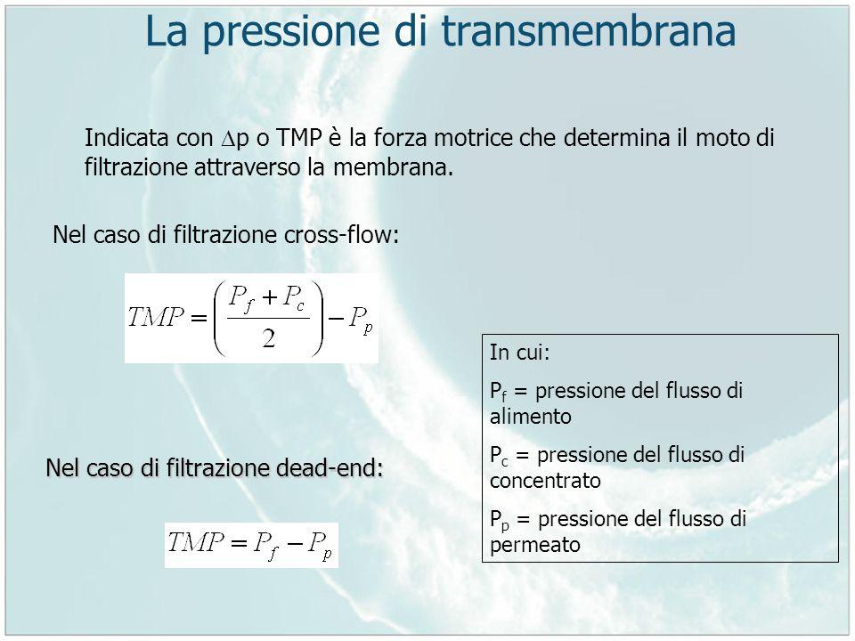 La pressione di transmembrana