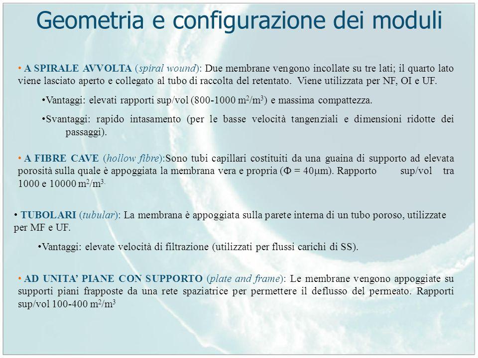Geometria e configurazione dei moduli