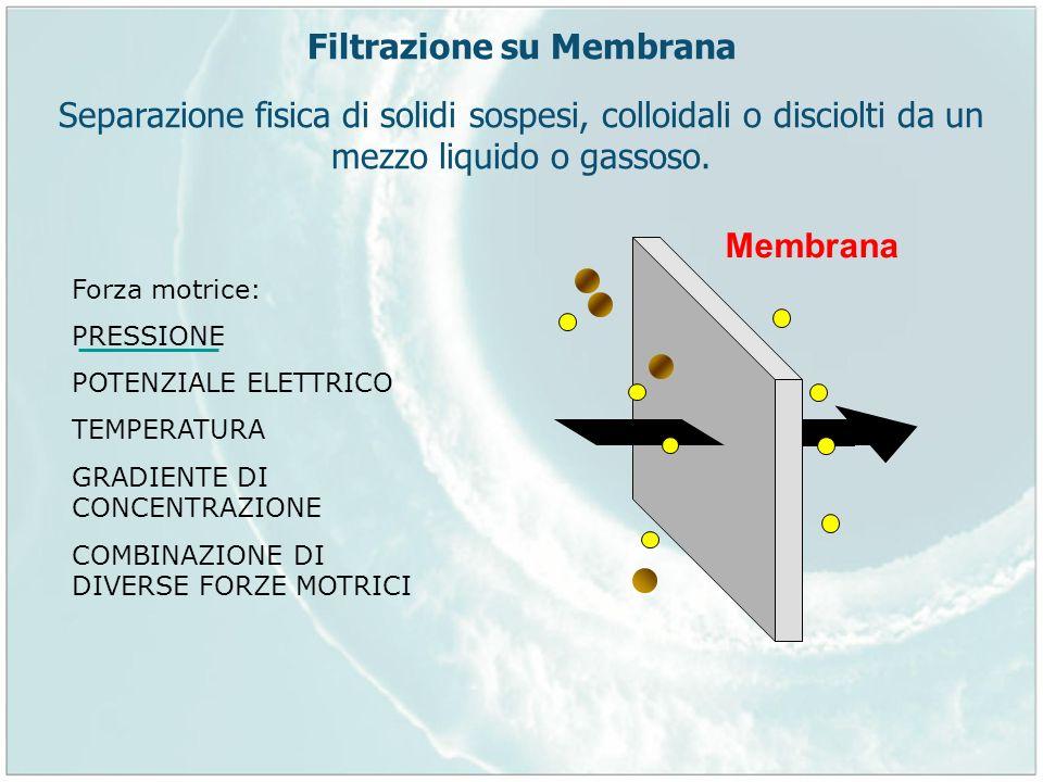 Filtrazione su Membrana