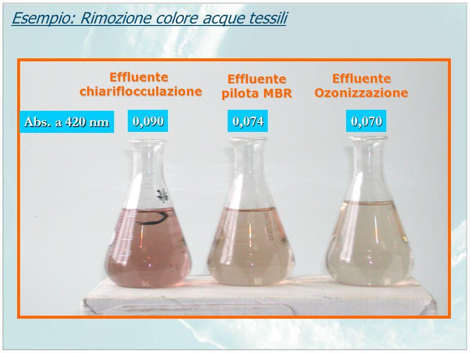 Esempio: Rimozione colore acque tessili