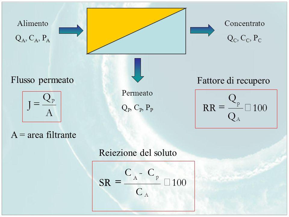 Q A J = 100 Q RR ´ = C - C SR ´ = 100 C Flusso permeato