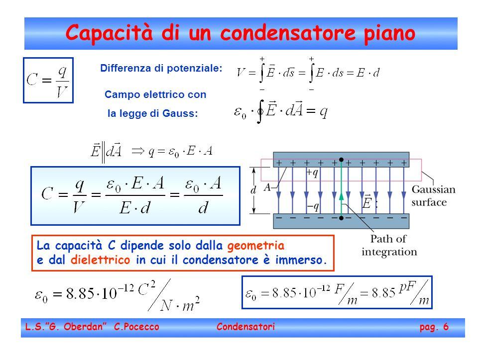 Capacità di un condensatore piano