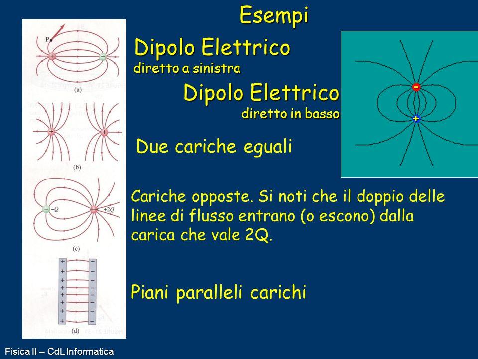 Dipolo Elettrico diretto a sinistra