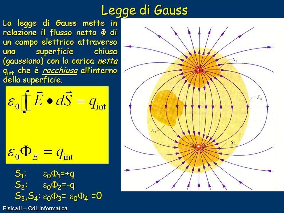 Legge di Gauss S1: e0F1=+q S2: e0F2=-q S3,S4: e0F3= e0F4 =0