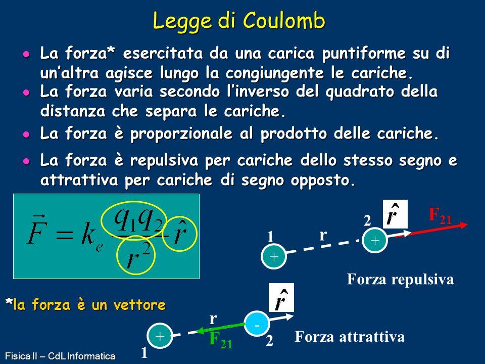 Legge di Coulomb La forza* esercitata da una carica puntiforme su di un'altra agisce lungo la congiungente le cariche.