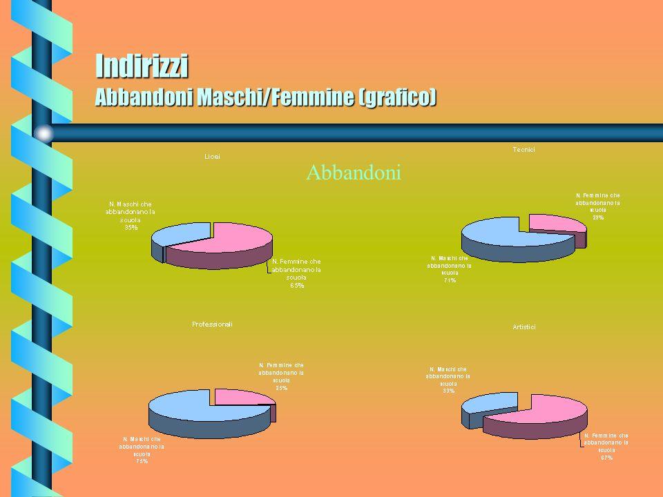 Indirizzi Abbandoni Maschi/Femmine (grafico)