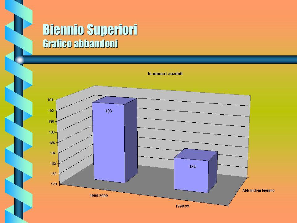 Biennio Superiori Grafico abbandoni