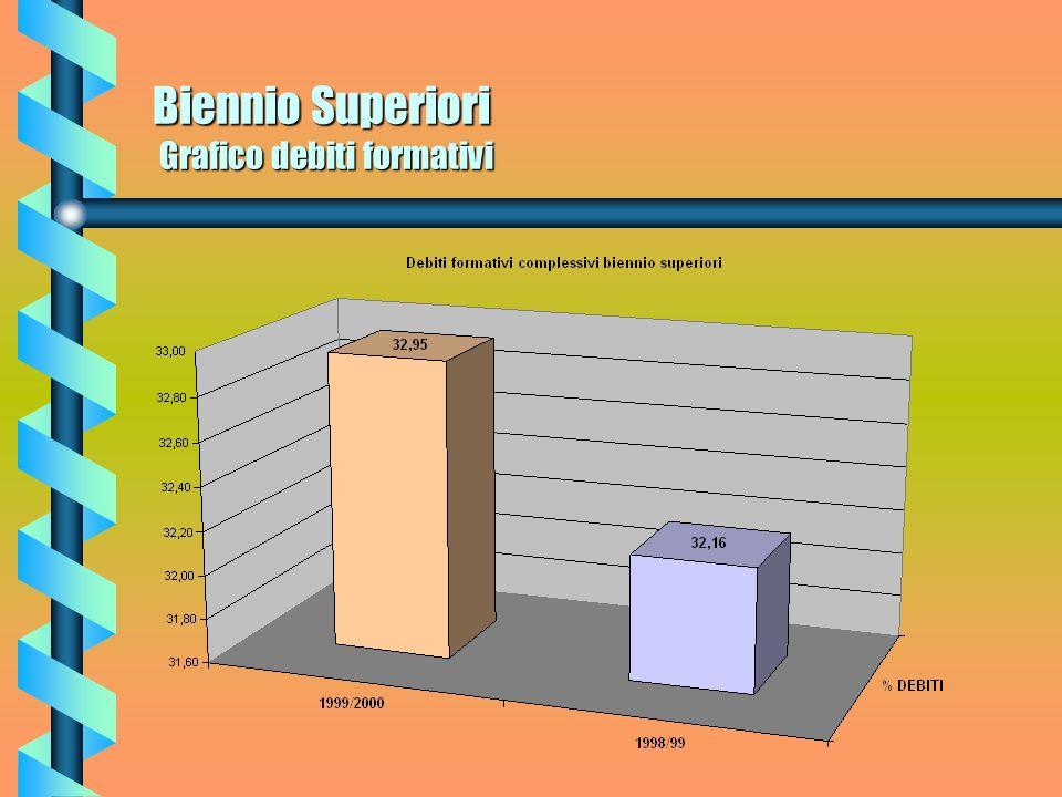 Biennio Superiori Grafico debiti formativi