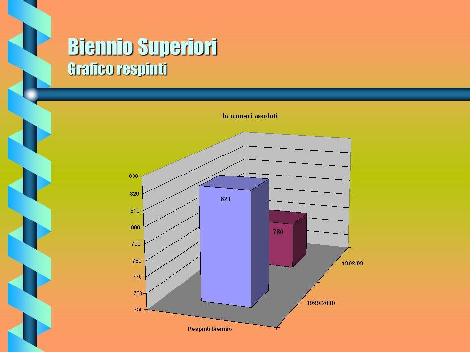 Biennio Superiori Grafico respinti