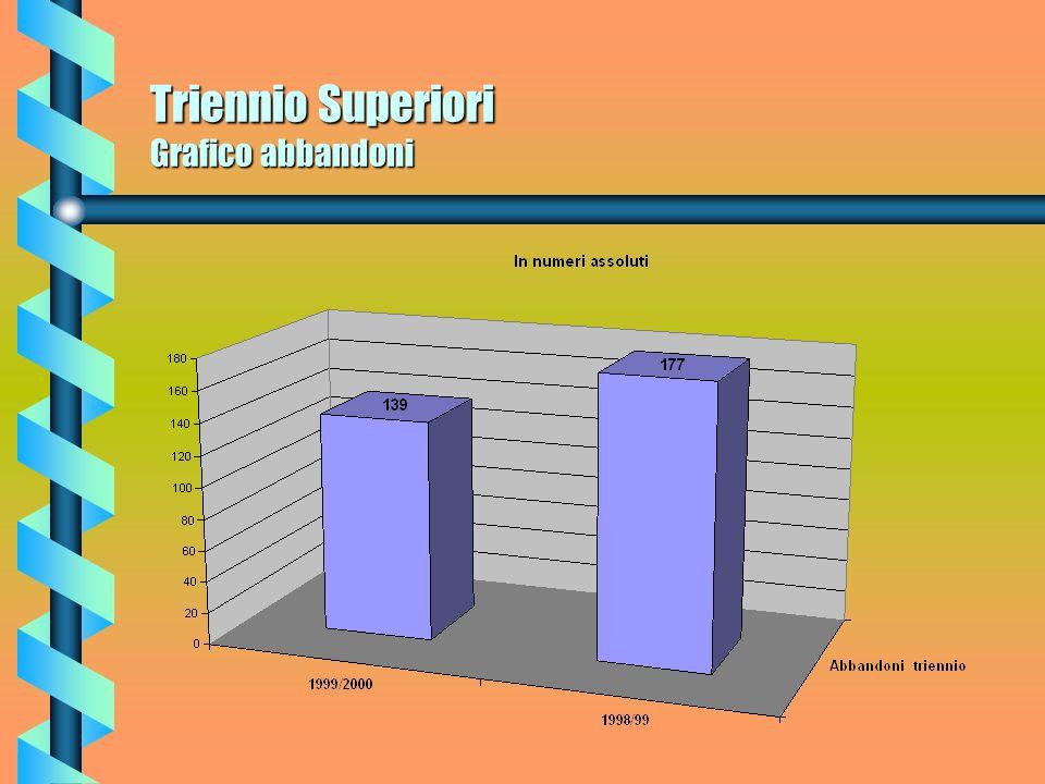 Triennio Superiori Grafico abbandoni