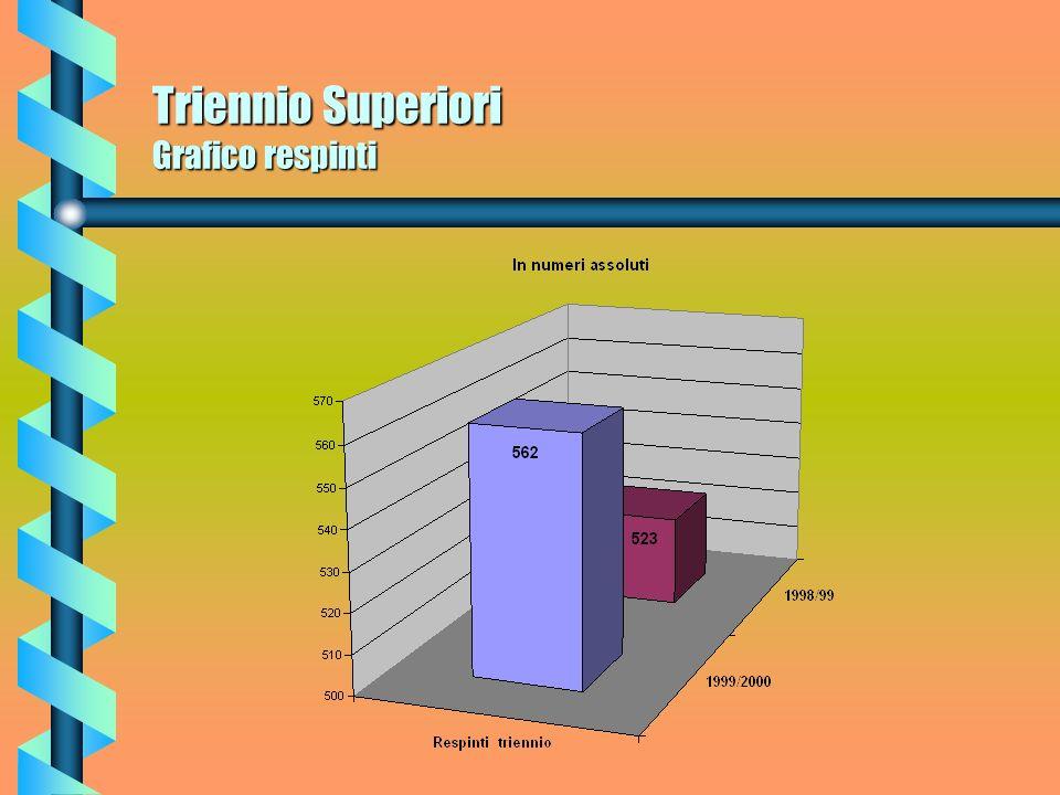 Triennio Superiori Grafico respinti