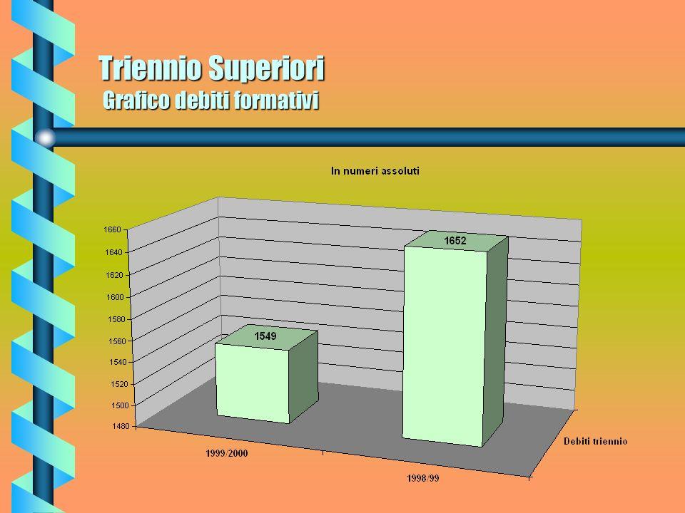 Triennio Superiori Grafico debiti formativi