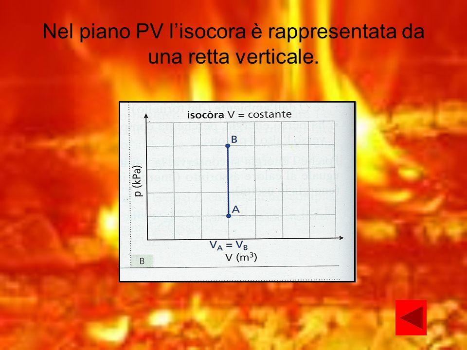 Nel piano PV l'isocora è rappresentata da una retta verticale.