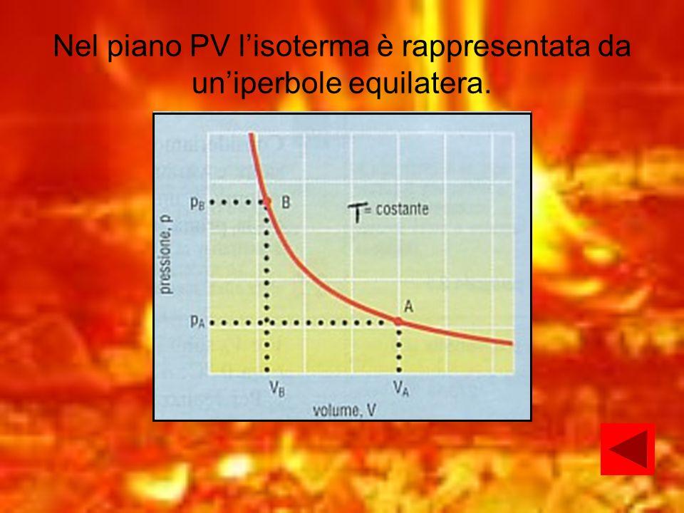 Nel piano PV l'isoterma è rappresentata da un'iperbole equilatera.