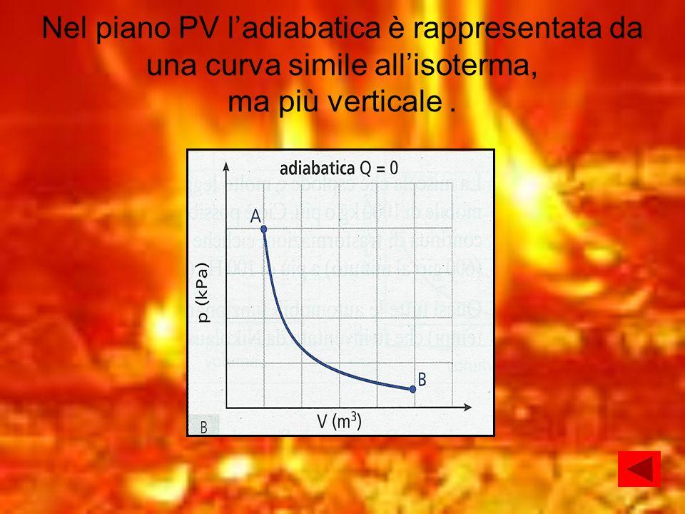 Nel piano PV l'adiabatica è rappresentata da una curva simile all'isoterma, ma più verticale .