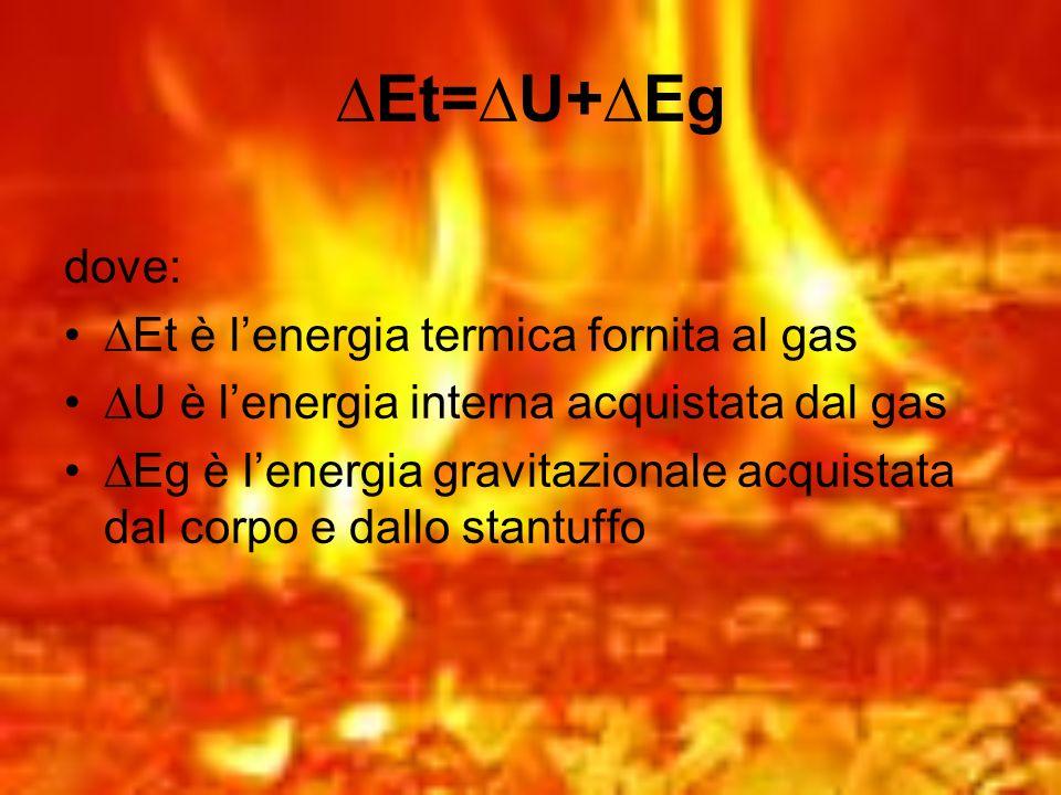 ∆Et=∆U+∆Eg dove: ∆Et è l'energia termica fornita al gas