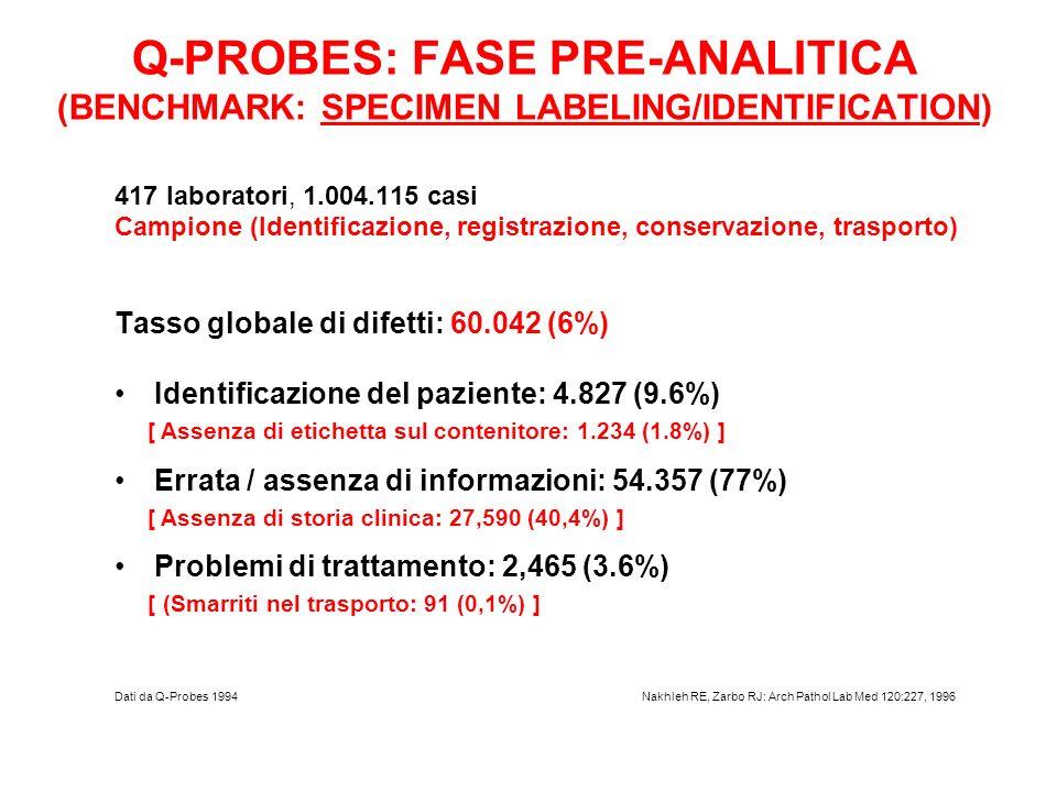 Q-PROBES: FASE PRE-ANALITICA (BENCHMARK: SPECIMEN LABELING/IDENTIFICATION)
