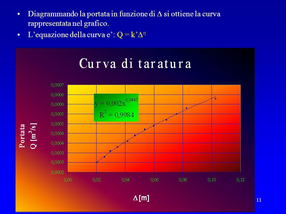 Diagrammando la portata in funzione di  si ottiene la curva rappresentata nel grafico.