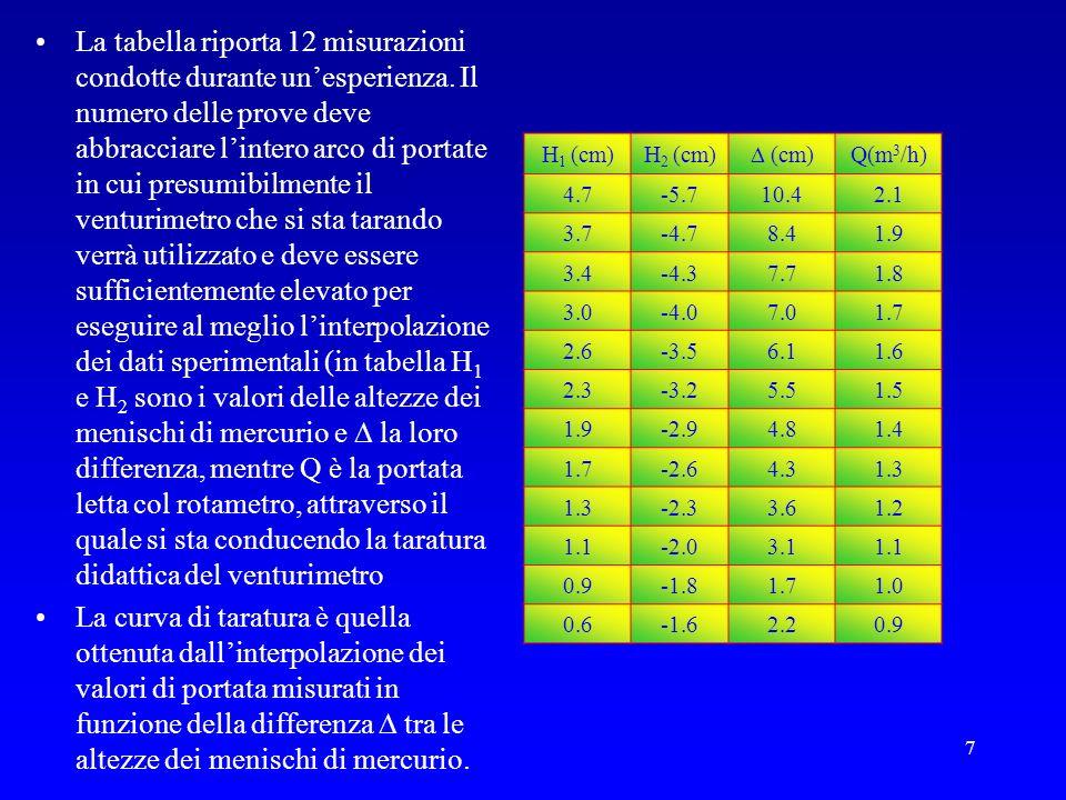 La tabella riporta 12 misurazioni condotte durante un'esperienza