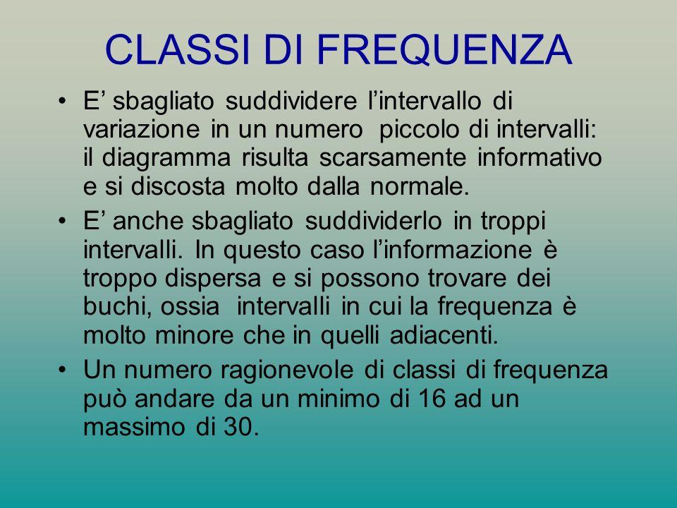CLASSI DI FREQUENZA
