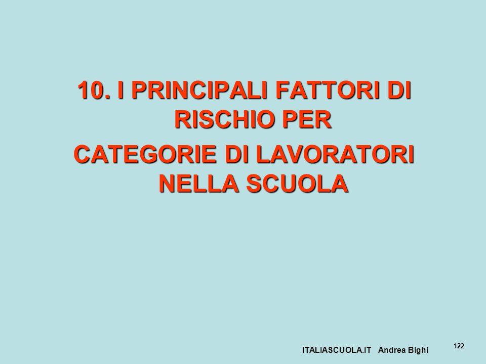 10. I PRINCIPALI FATTORI DI RISCHIO PER