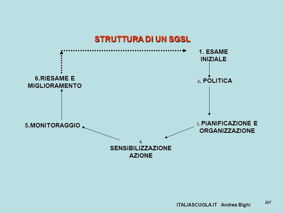 STRUTTURA DI UN SGSL 1. ESAME INIZIALE 6.RIESAME E MIGLIORAMENTO