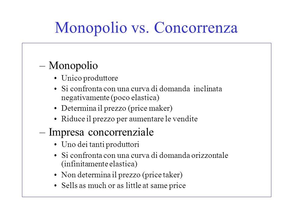 Monopolio vs. Concorrenza