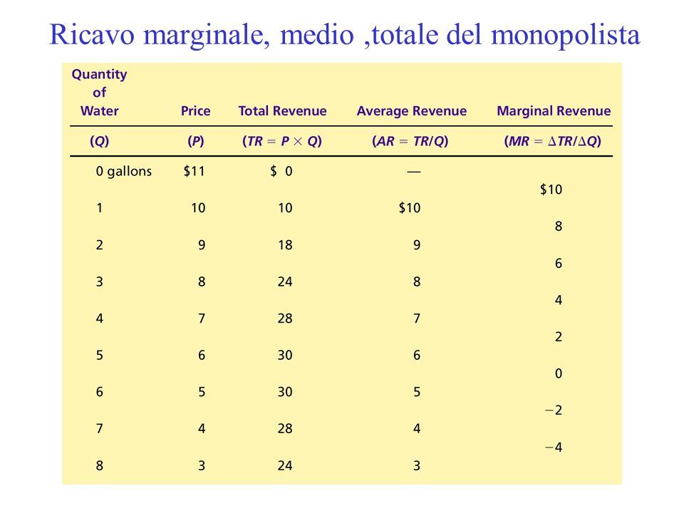 Ricavo marginale, medio ,totale del monopolista