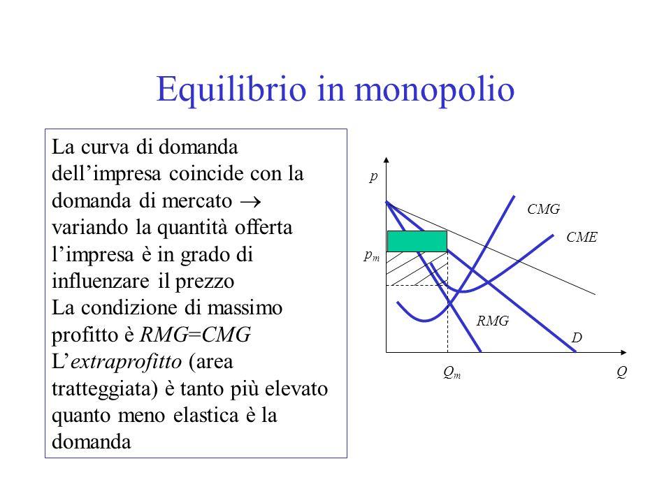Equilibrio in monopolio