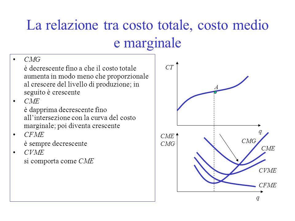 La relazione tra costo totale, costo medio e marginale