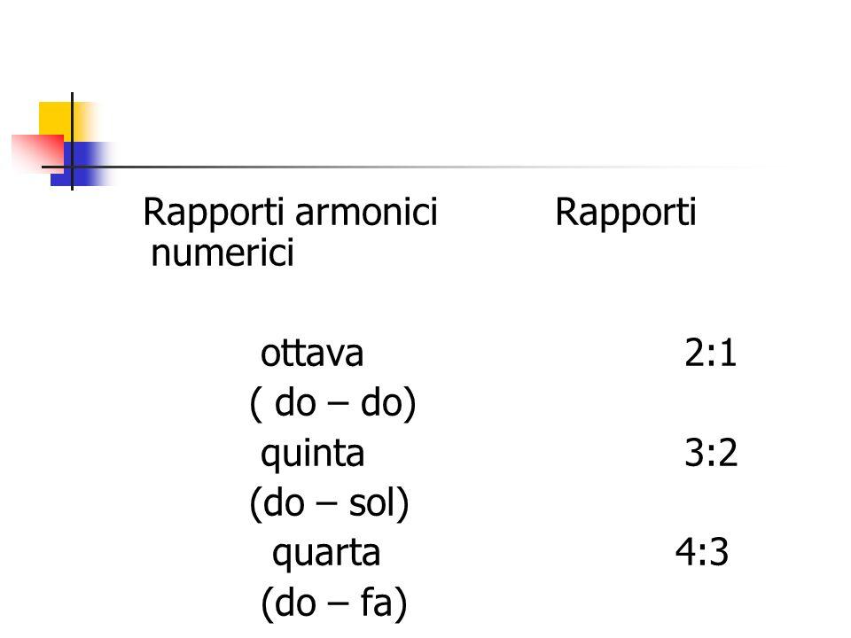 Rapporti armonici Rapporti numerici