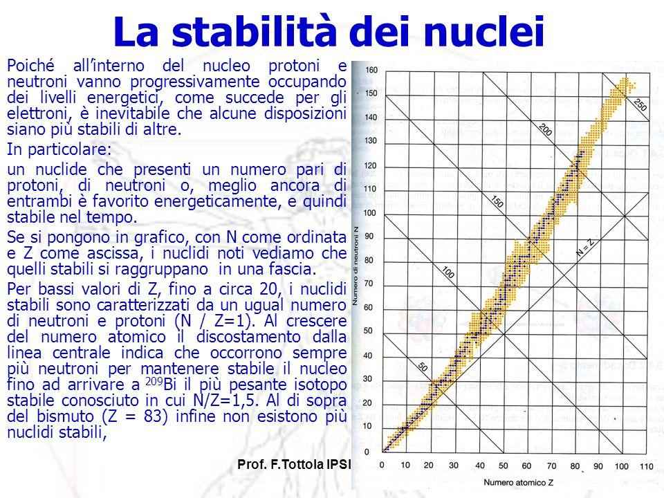 La stabilità dei nuclei
