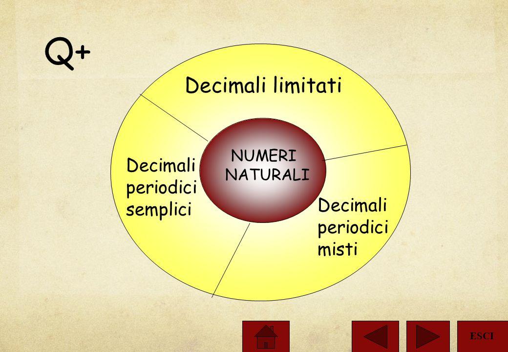 Q+ Decimali limitati Decimali periodici semplici Decimali periodici