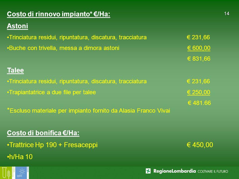 Costo di rinnovo impianto* €/Ha: Astoni