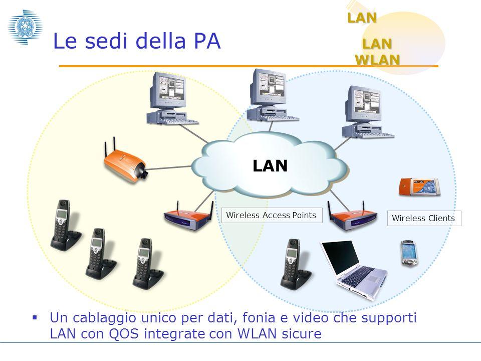 Le sedi della PA LAN LAN WLAN