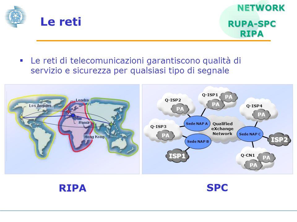 Le reti RIPA SPC NETWORK RUPA-SPC RIPA