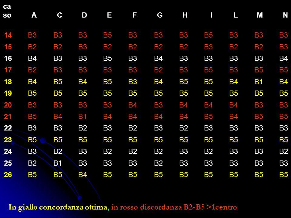In giallo concordanza ottima, in rosso discordanza B2-B5 >1centro