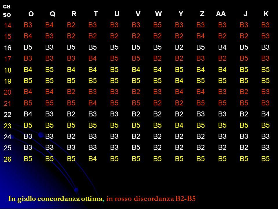 In giallo concordanza ottima, in rosso discordanza B2-B5