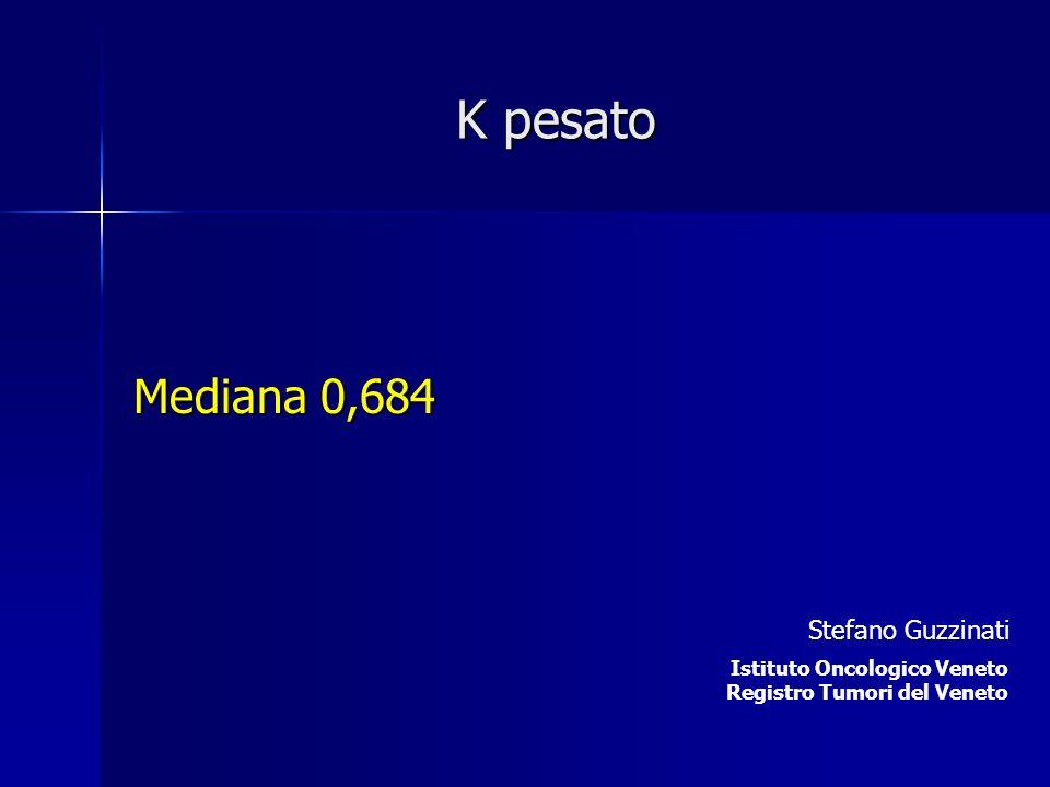 K pesato Mediana 0,684 Stefano Guzzinati