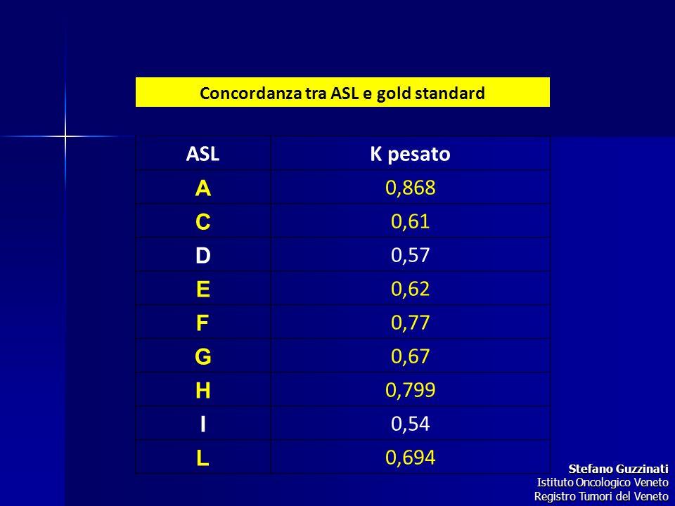 Concordanza tra ASL e gold standard