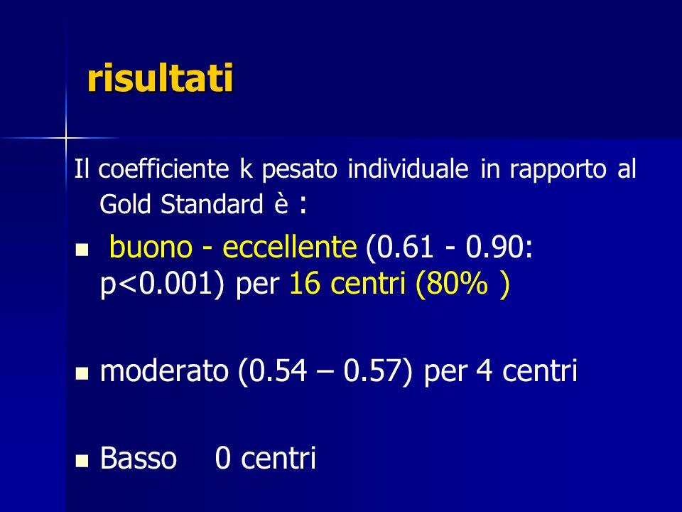 risultati Il coefficiente k pesato individuale in rapporto al Gold Standard è : buono - eccellente (0.61 - 0.90: p<0.001) per 16 centri (80% )