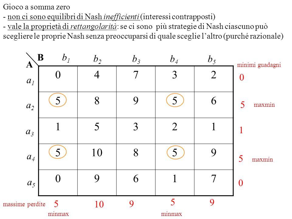 Gioco a somma zero - non ci sono equilibri di Nash inefficienti (interessi contrapposti)