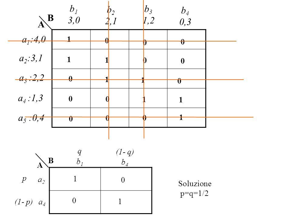 b1 3,0. b2. 2,1. b3. 1,2. b4. 0,3. B. A. a1:4,0. 1. a2:3,1. 1. 1. a3 :2,2. 1. 1. a4 :1,3.