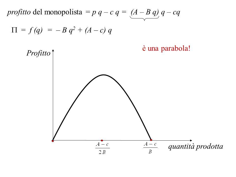 profitto del monopolista = p q – c q = (A – B q) q – cq