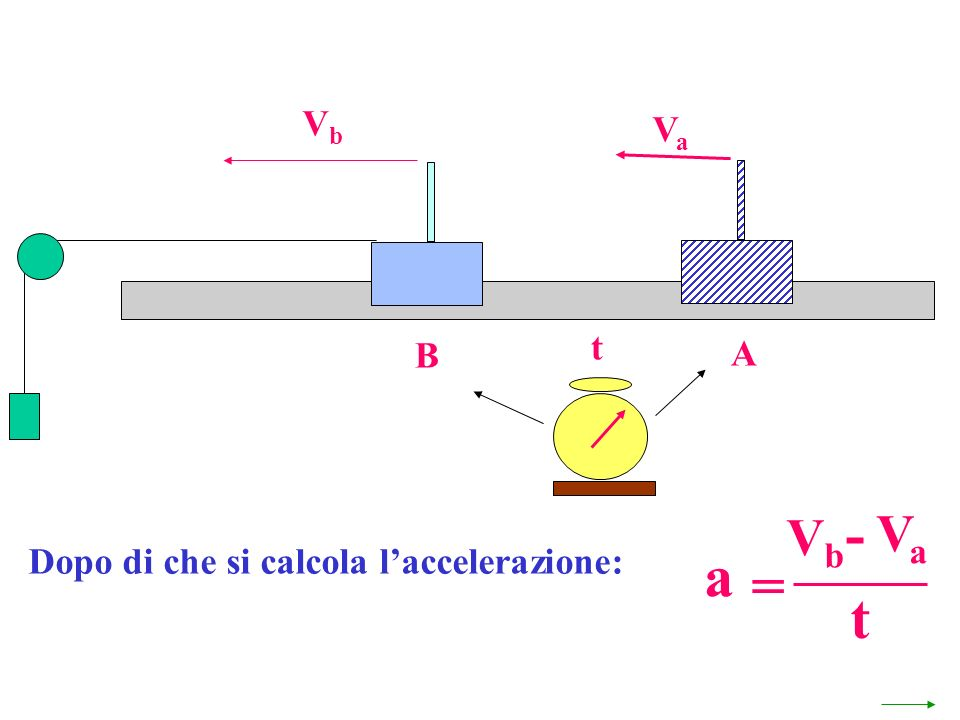 Vb Va t B A - Vb Va Dopo di che si calcola l'accelerazione: a = t 55