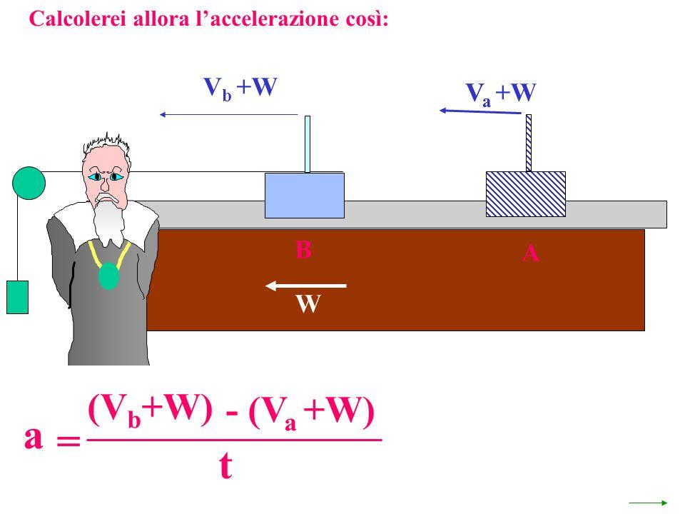 a = t (Vb+W) - (Va +W) Vb +W Va Va +W B A W